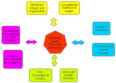 health and safety, health day, who, training, wellbeing, induction, learning